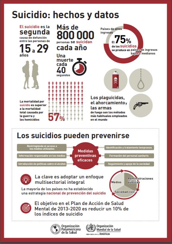 infografia del suicidio